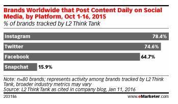 redes sociales favoritas marcas