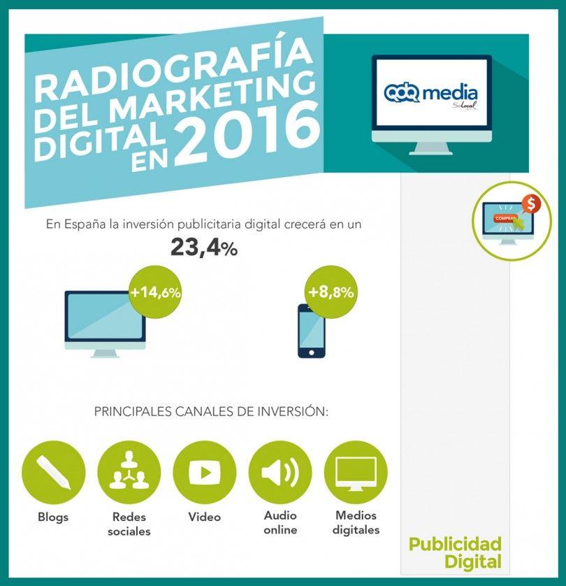 radiografia-marketing-digital
