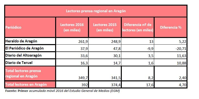 EGM prensa aragonesa