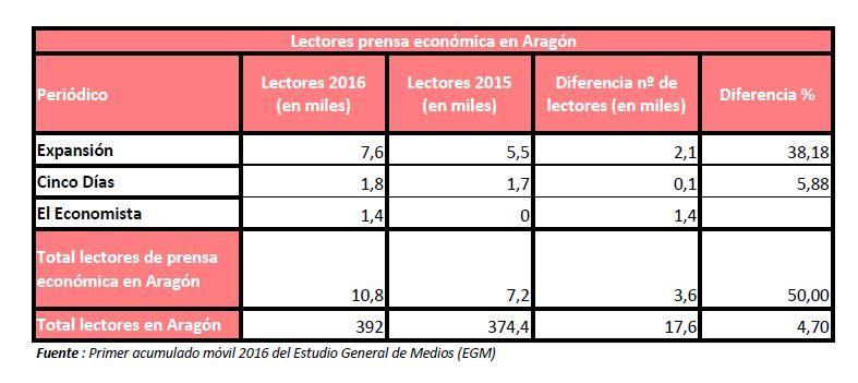 estadisticas EGM prensa economica