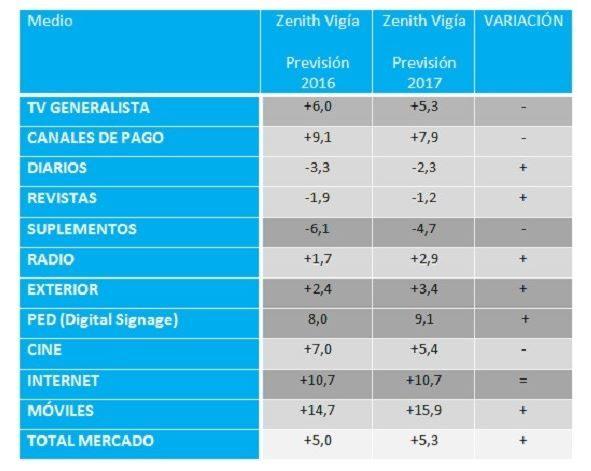 previsiones-2017