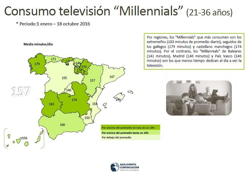 consumo-tv-millenials