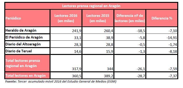 tercer-egm-prensa-regional-2016