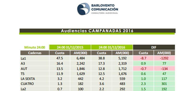audiencias_campanadas_2016