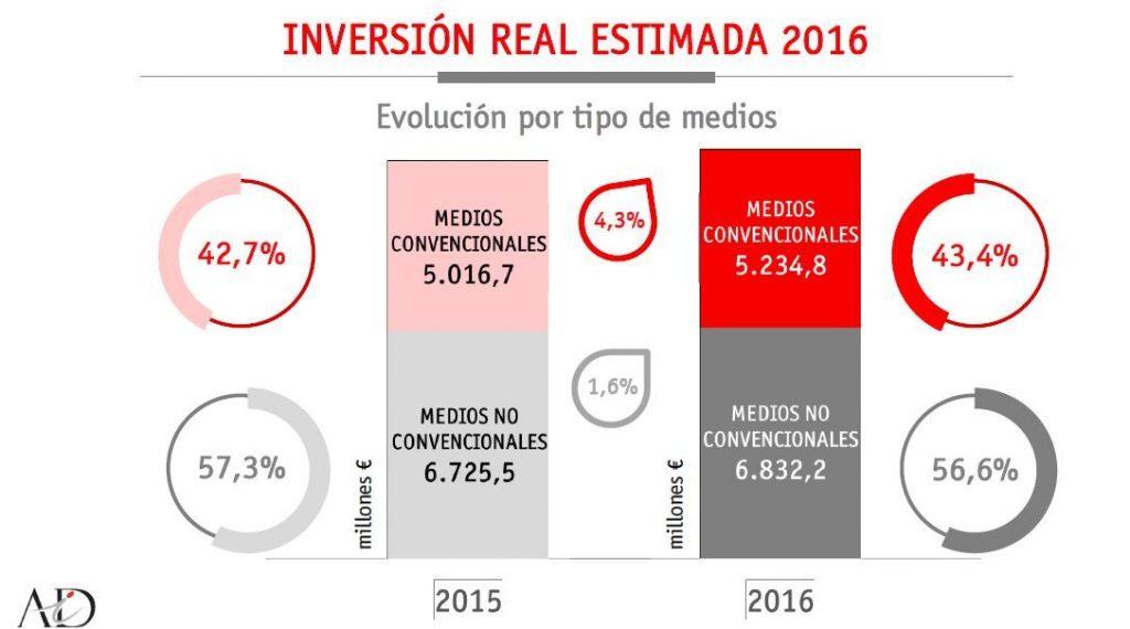inversion-medios-infoadex