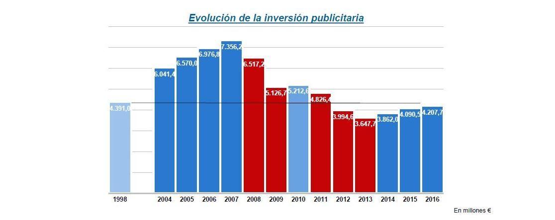 inversion-publicitaria-2016