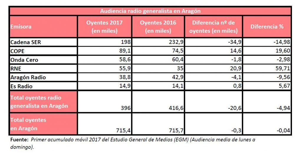 IEGM2017-radio generalista