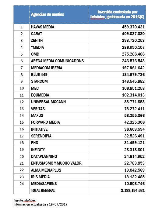 ranking-agencias-medios