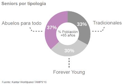 tipologias_senior