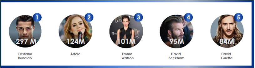 Top 5 Influencers europeos
