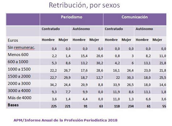 RetribucionPorSexos