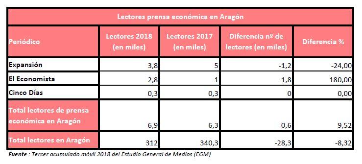 PrensaEconomicaAragon-3EGM18
