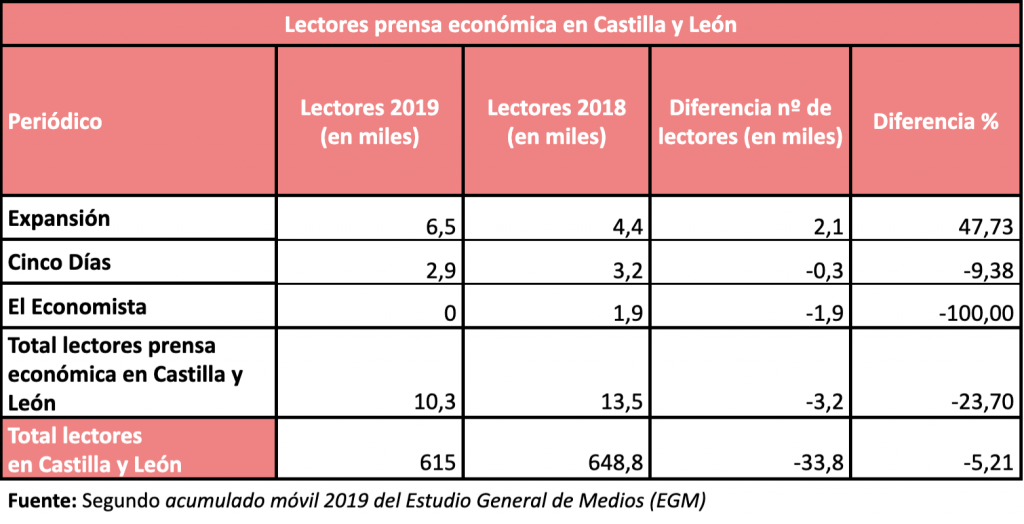 tabla egm prensa economica castilla y leon