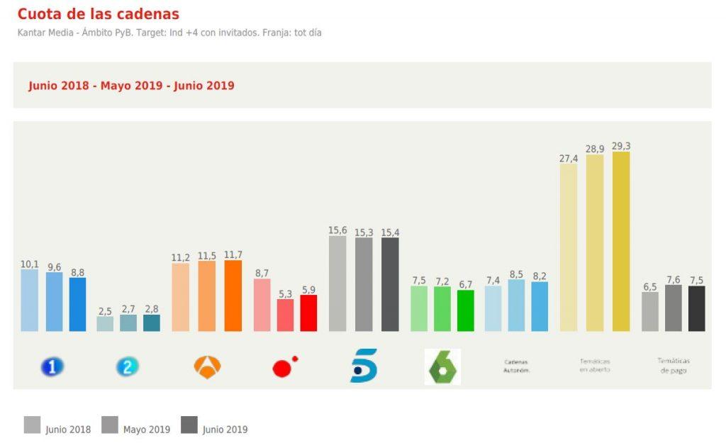 Audiencia-cadenas-television-junio