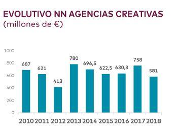 Nuevo-negocio-agencias-creativas-evolucion