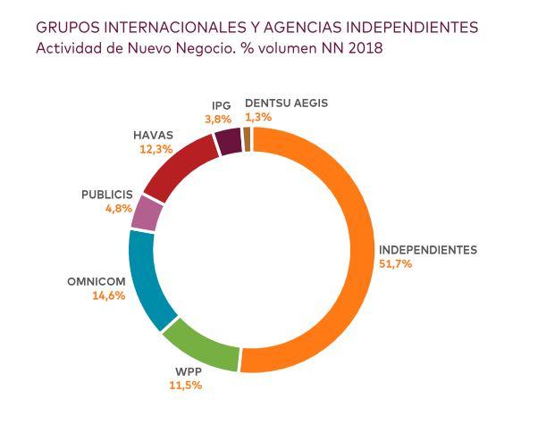 Nuevo-negocio-grupos-e-independientes-agencias-creativas
