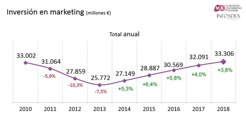 Evolucion-Inversion-Marketing-España