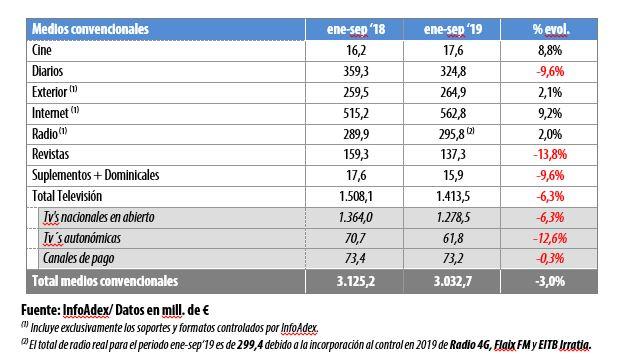 Inversion-publicitaria-medios-enero-septiembre-2019-infoadex