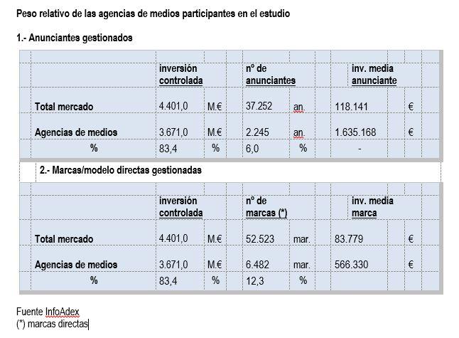 inversion-agencias-medios-marcas-anunciantes