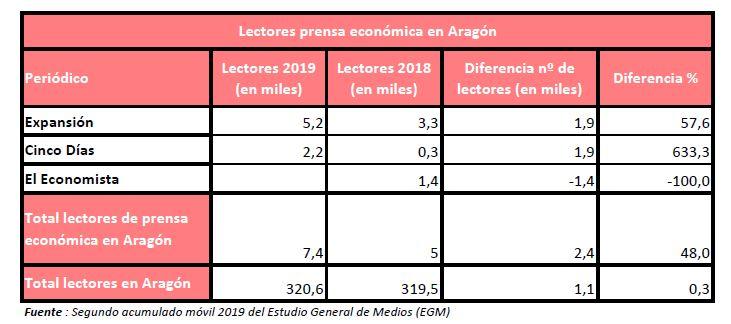 2-EGM-2019-prensa-economica-aragon