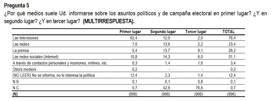 CIS-Aragoneses-medios-informarse-política