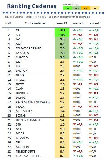 Ranking-cadenas-tv-noviembre