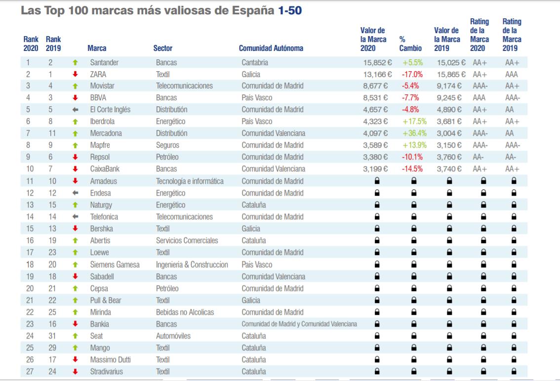 ranking-brand-finance-1