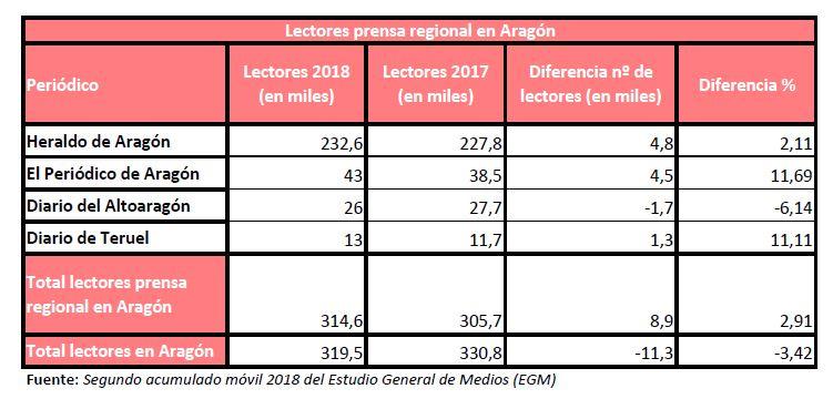 IIEGM2018-PrensaRegional