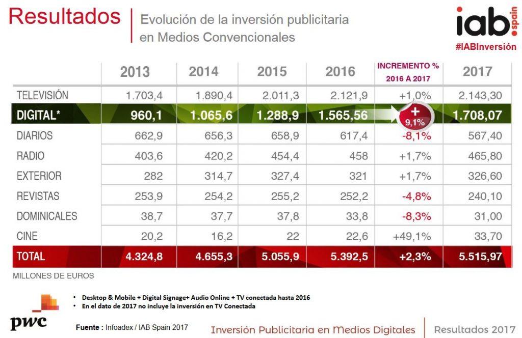 INVERSION-MEDIOS