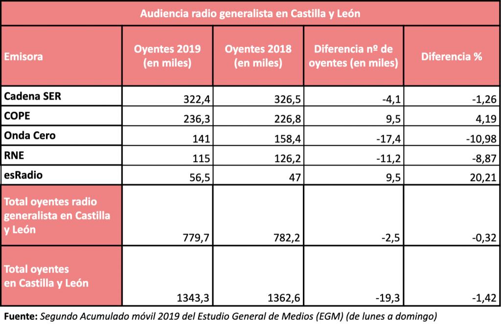 egm radio generalista castilla y leon tabla