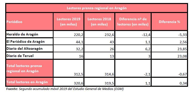 2EGM2019-prensa regional-Aragón
