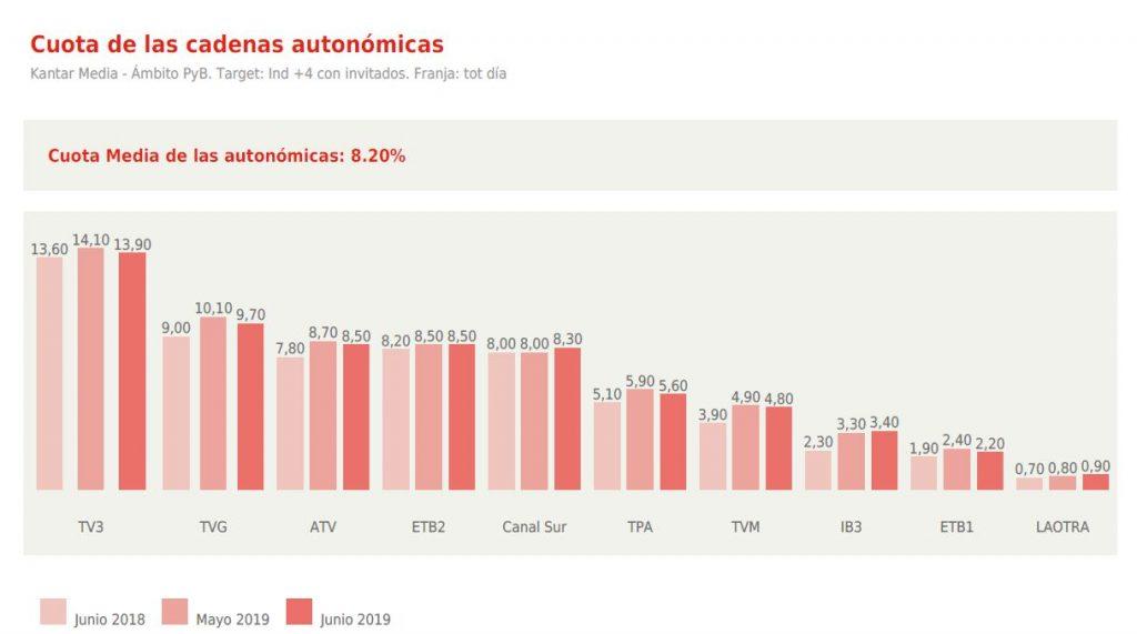 Audiencia-cadenas-television-autonomicas-junio