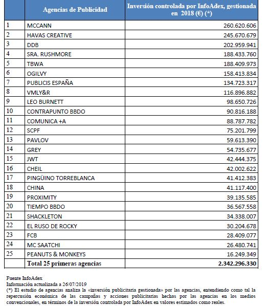 ranking-agencias-creativas