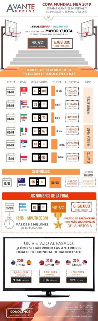Infografia-Avante-Mundial-Baloncesto