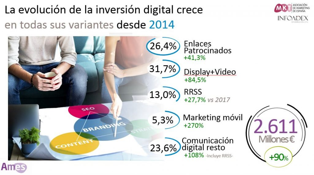 Evolucion-inversion-marketing-digital-españa
