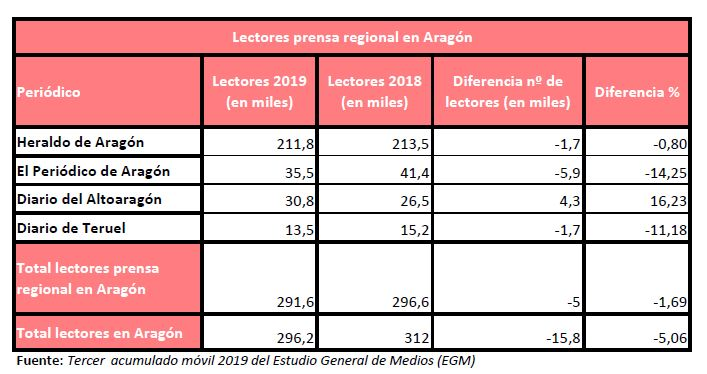 3EGM2019-prensa-regional-Aragon