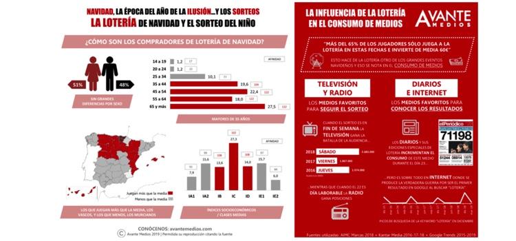 Extradigital Perfil consumidor de loterías y consumo de medios