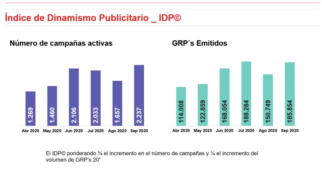campanas-indice-dinamismo-publicitario-septiembre