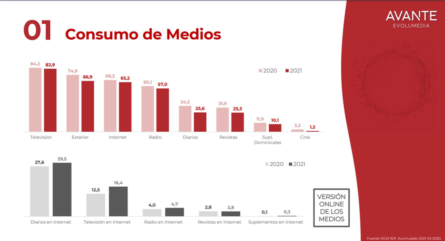 consumo-medios-galicia