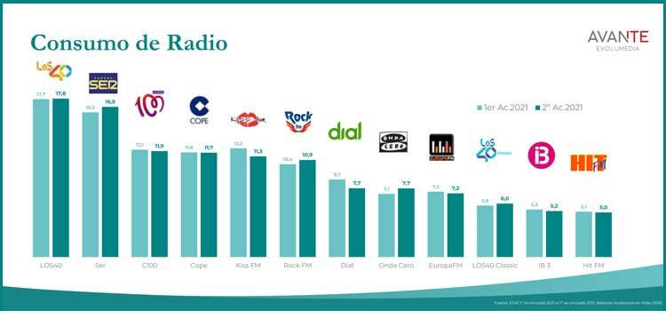 EGM-2-radio-baleares